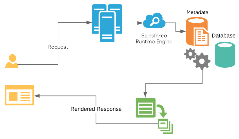 Salesforce Client Server Request Response